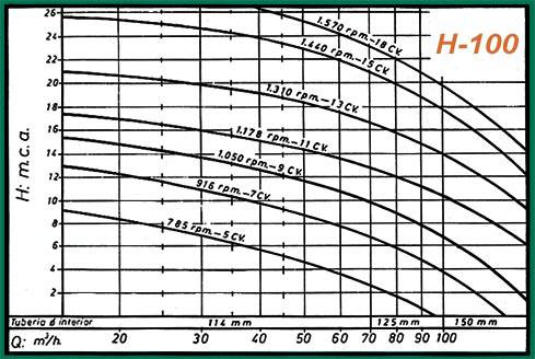 curva rendimiento h100