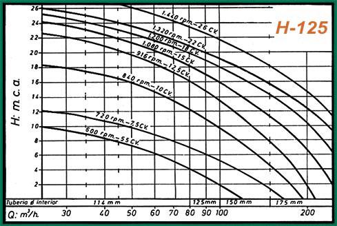 curva rendimiento h125