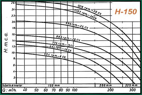 curva rendimiento h150