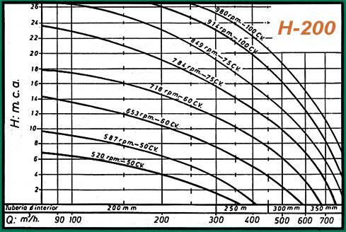 curva rendimiento h200