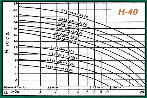 curva rendimiento h40