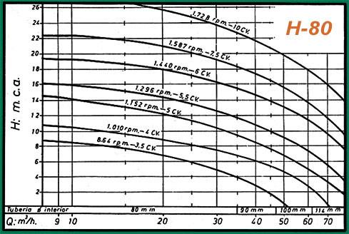 curva rendimiento h80
