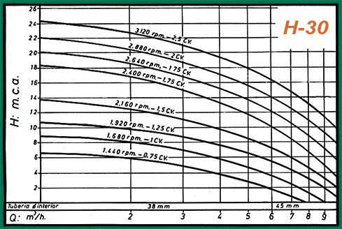 gráfico rendimiento H-30