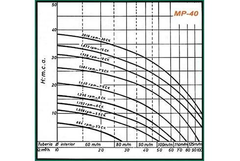 gráficos rendimiento mp-40
