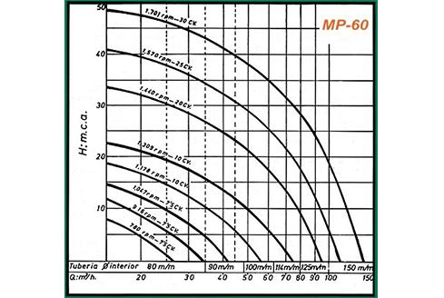 gráficos rendimiento mp-60