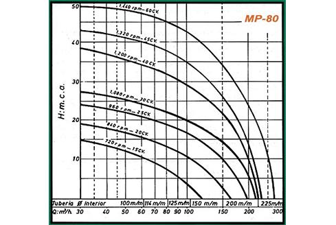 gráficos rendimiento mp80