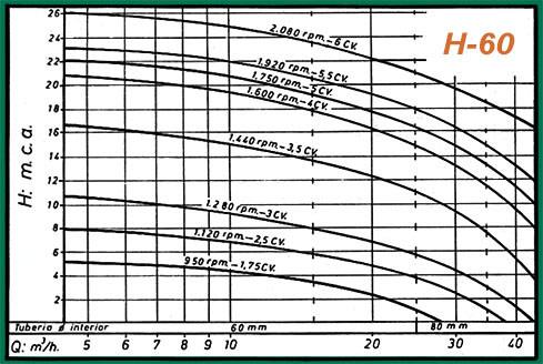 curva rendimiento h60