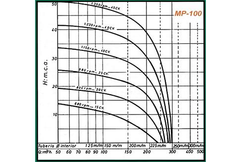 gráficos rendimiento mp100