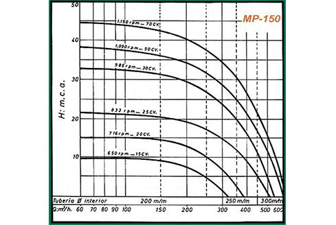 gráficos rendimiento mp150