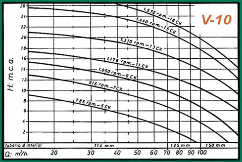 gráficos rendimiento-v10