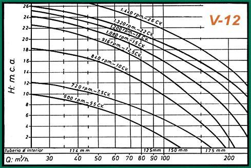 gráficos rendimiento-v12