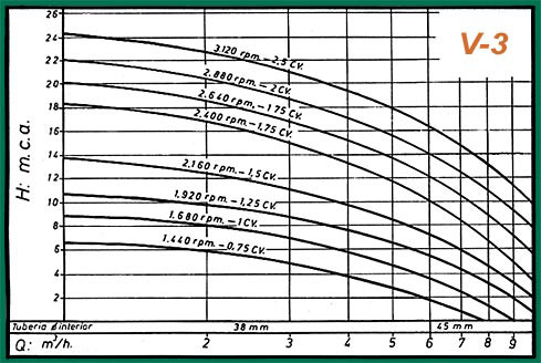 gráficos rendimiento-v3