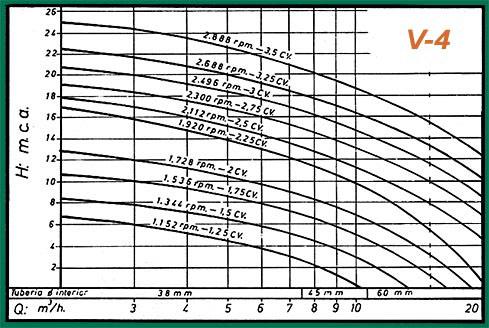 gráficos rendimiento-v4