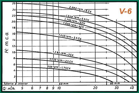 gráficos rendimiento-v6